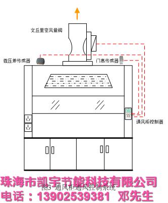 1实验室通风柜通风控制系统的基本原理